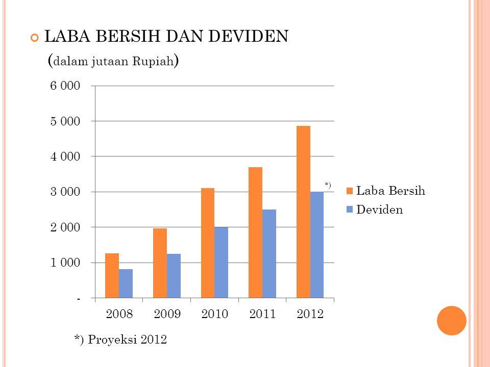 LABA BERSIH DAN DEVIDEN ( dalam jutaan Rupiah ) *) Proyeksi 2012