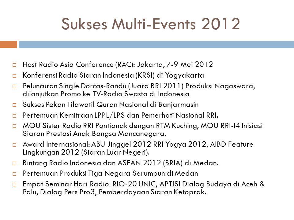 Sukses Multi-Events 2012  Host Radio Asia Conference (RAC): Jakarta, 7-9 Mei 2012  Konferensi Radio Siaran Indonesia (KRSI) di Yogyakarta  Peluncur