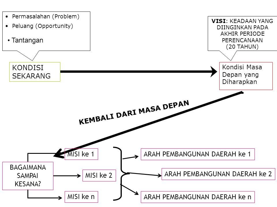 4.1.Arah Pembangunan Jangka Panjang 4.1.1.Pembangunan Bid.