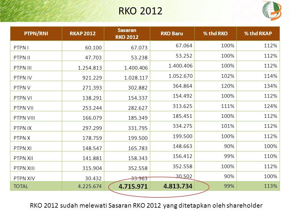 RKO 2012 PTPN/RNIRKAP 2012 Sasaran RKO 2012 RKO Baru % thd RKO% thd RKAP PTPN I 60.100 67.073 67.064100%112% PTPN II 47.703 53.238 53.252100%112% PTPN