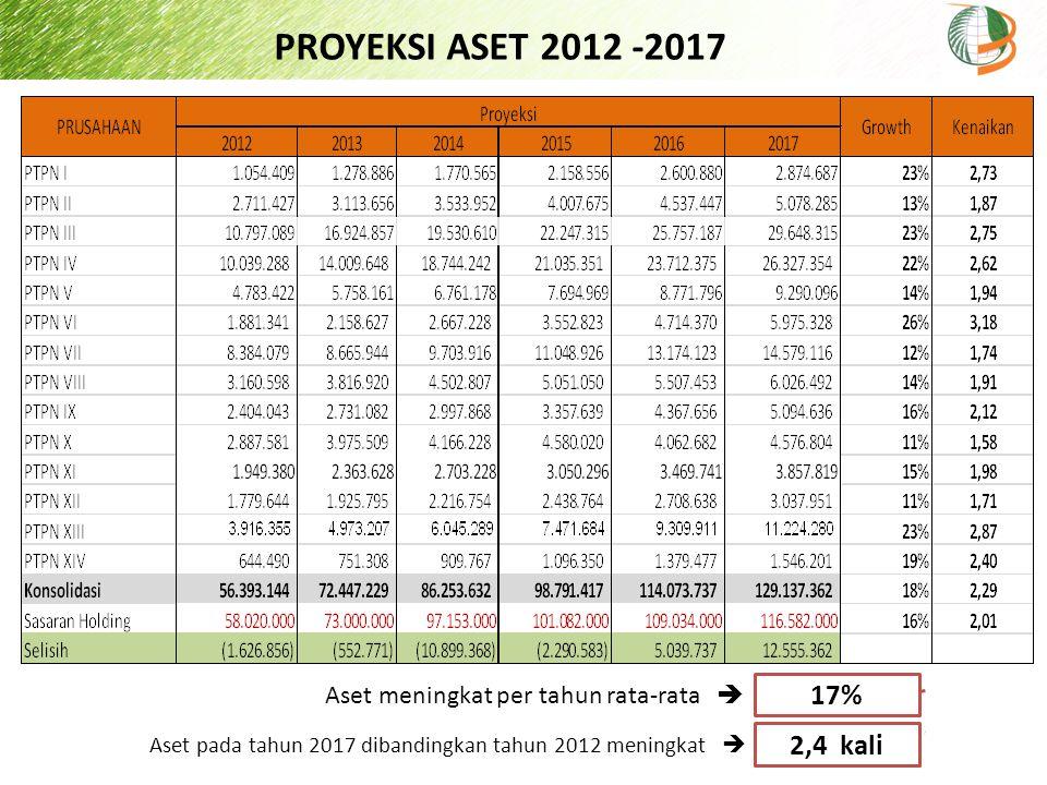 PROYEKSI ASET 2012 -2017 17% 2,4 kali Aset meningkat per tahun rata-rata  Aset pada tahun 2017 dibandingkan tahun 2012 meningkat 