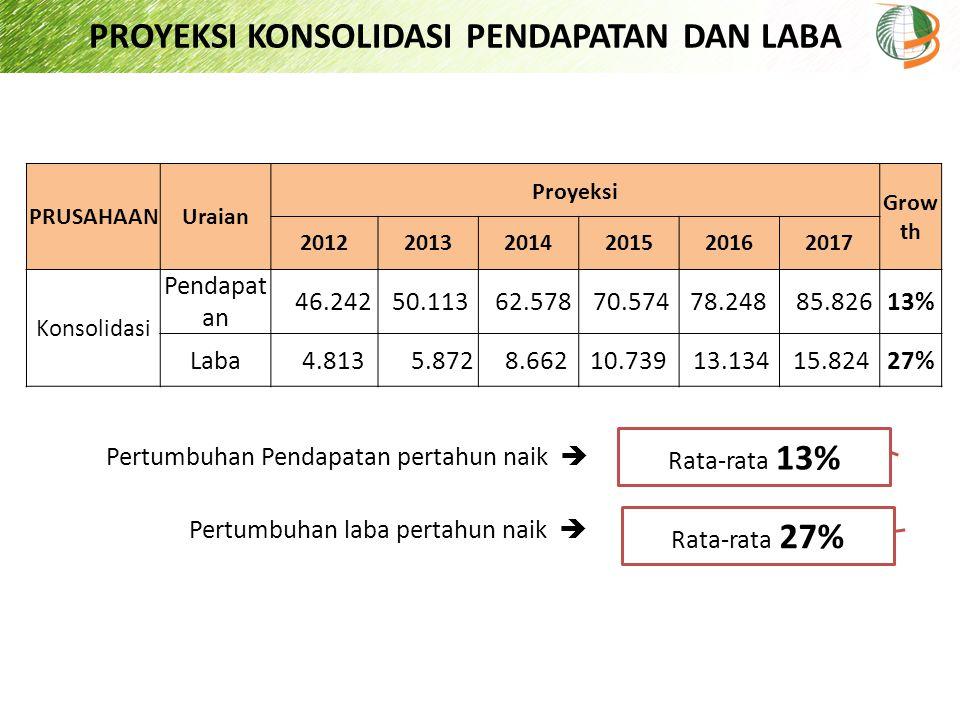PROYEKSI KONSOLIDASI PENDAPATAN DAN LABA Rata-rata 13% Pertumbuhan Pendapatan pertahun naik  PRUSAHAANUraian Proyeksi Grow th 20122013201420152016201