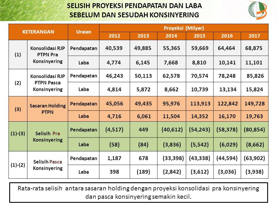 SELISIH PROYEKSI PENDAPATAN DAN LABA SEBELUM DAN SESUDAH KONSINYERING KETERANGANUraian Proyeksi (Milyar) 201220132014201520162017 (1) Konsolidasi RJP