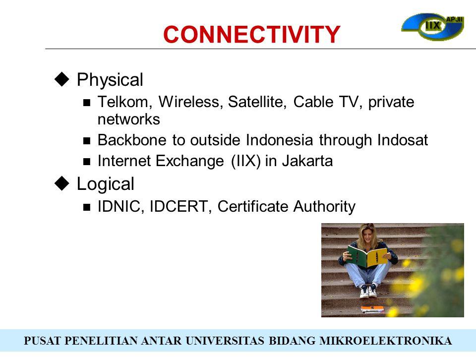 PUSAT PENELITIAN ANTAR UNIVERSITAS BIDANG MIKROELEKTRONIKA CONNECTIVITY  Physical Telkom, Wireless, Satellite, Cable TV, private networks Backbone to