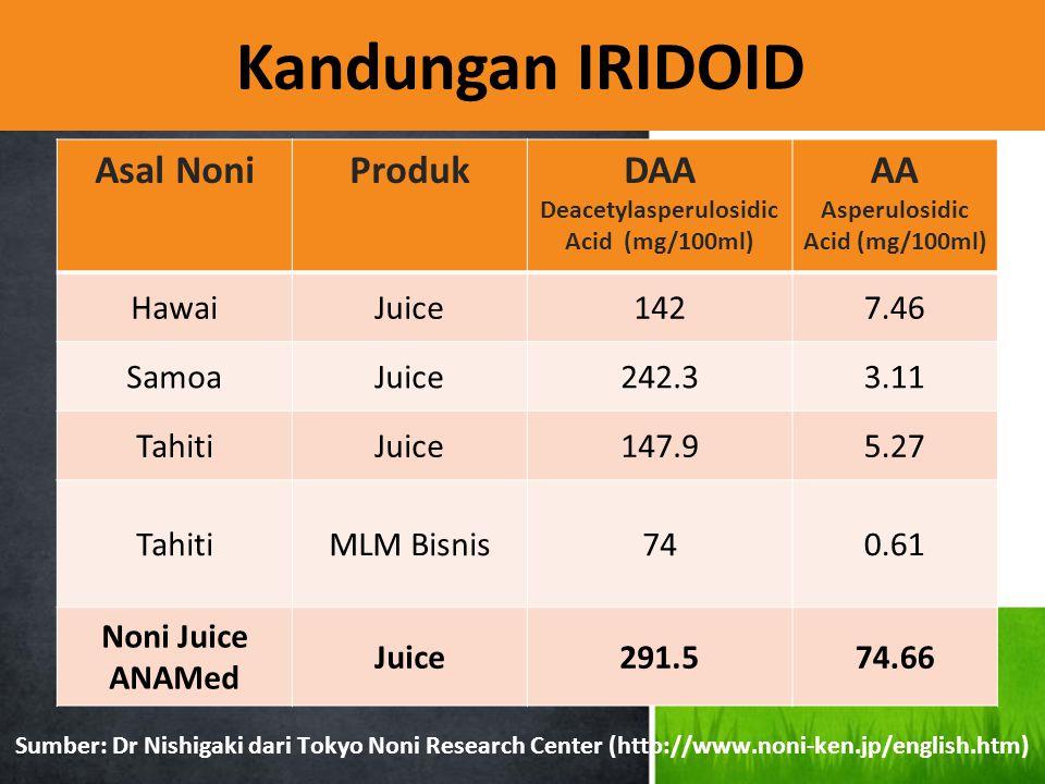 Kandungan IRIDOID Sumber: Dr Nishigaki dari Tokyo Noni Research Center (http://www.noni-ken.jp/english.htm) Asal NoniProdukDAA Deacetylasperulosidic A