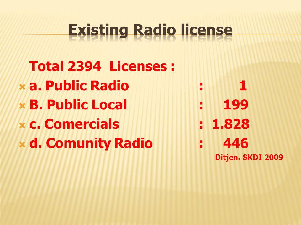 Total 2394 Licenses :  a. Public Radio : 1  B. Public Local: 199  c. Comercials : 1.828  d. Comunity Radio : 446 Ditjen. SKDI 2009