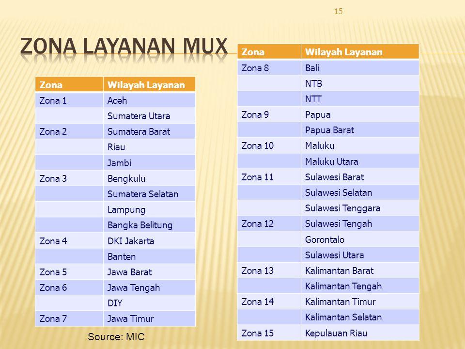 ZonaWilayah Layanan Zona 1Aceh Sumatera Utara Zona 2Sumatera Barat Riau Jambi Zona 3Bengkulu Sumatera Selatan Lampung Bangka Belitung Zona 4DKI Jakart