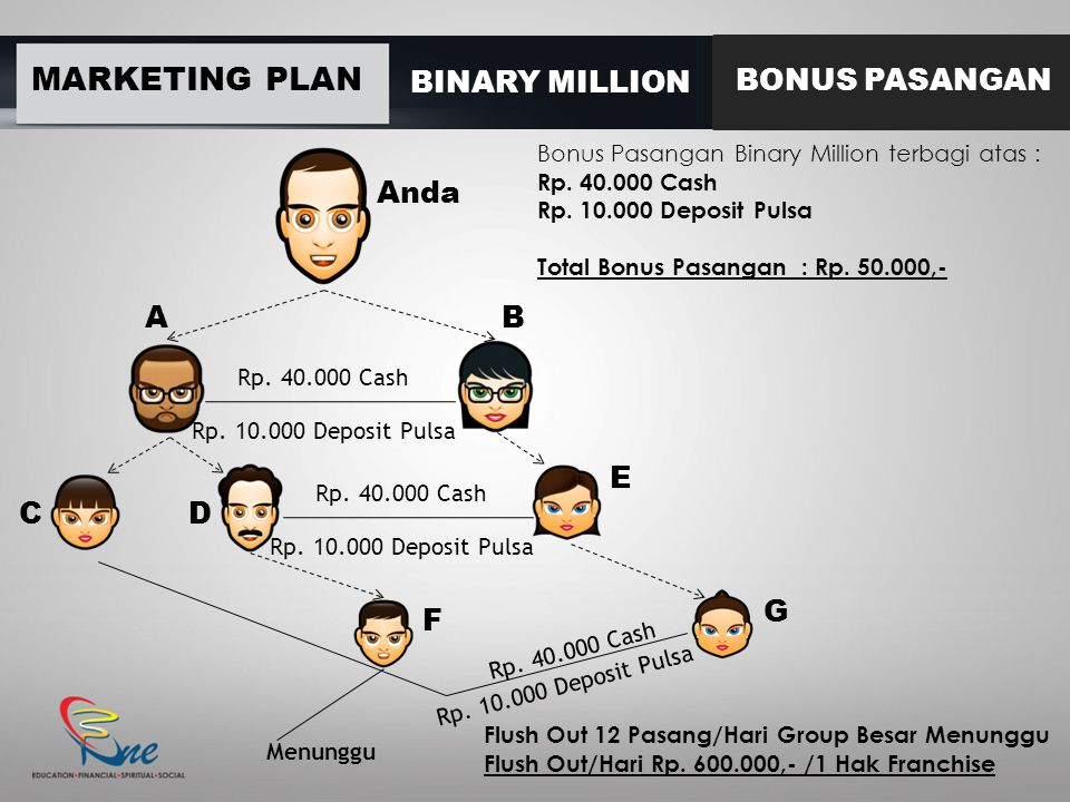 MARKETING PLAN BINARY MILLION BONUS PASANGAN Bonus Pasangan Binary Million terbagi atas : Rp.