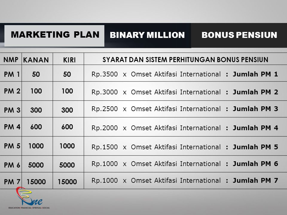 MARKETING PLAN BINARY MILLIONBONUS PENSIUN KANANKIRI 50 100 300 600 1000 5000 15000 Rp.3500 x Omset Aktifasi International : Jumlah PM 1 PM 1 PM 2 PM