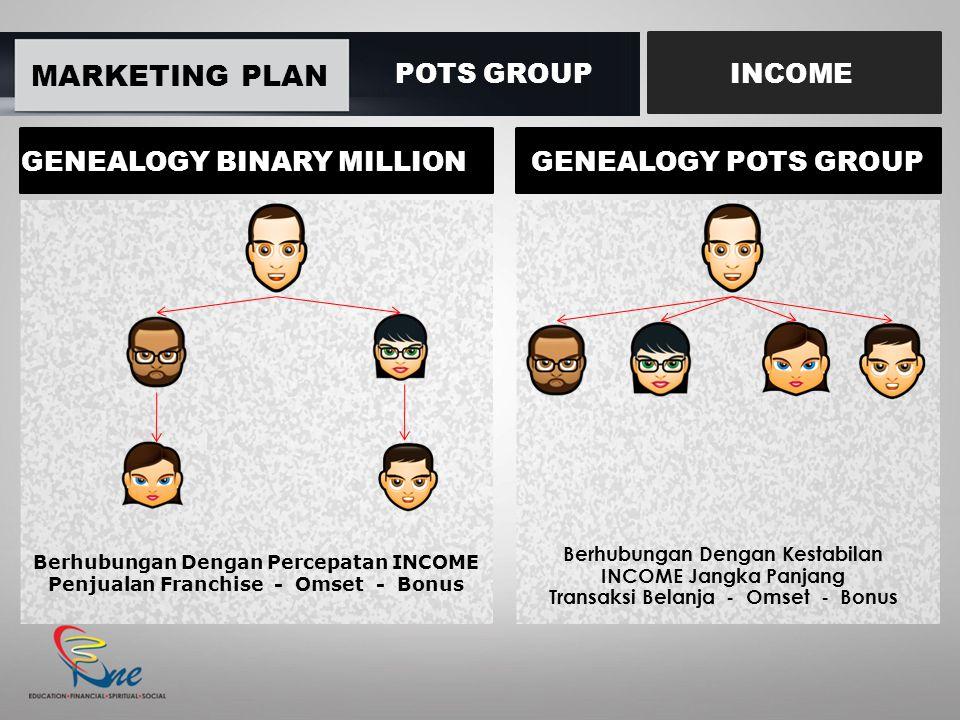 MARKETING PLAN POTS GROUP INCOME GENEALOGY BINARY MILLION Berhubungan Dengan Percepatan INCOME Penjualan Franchise - Omset - Bonus GENEALOGY POTS GROU