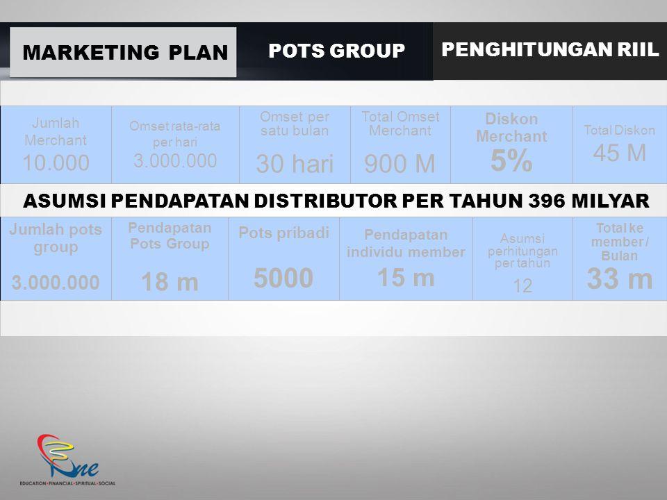 MARKETING PLAN POTS GROUP PENGHITUNGAN RIIL Jumlah Merchant 10.000 Omset rata-rata per hari 3.000.000 Omset per satu bulan 30 hari Total Omset Merchan