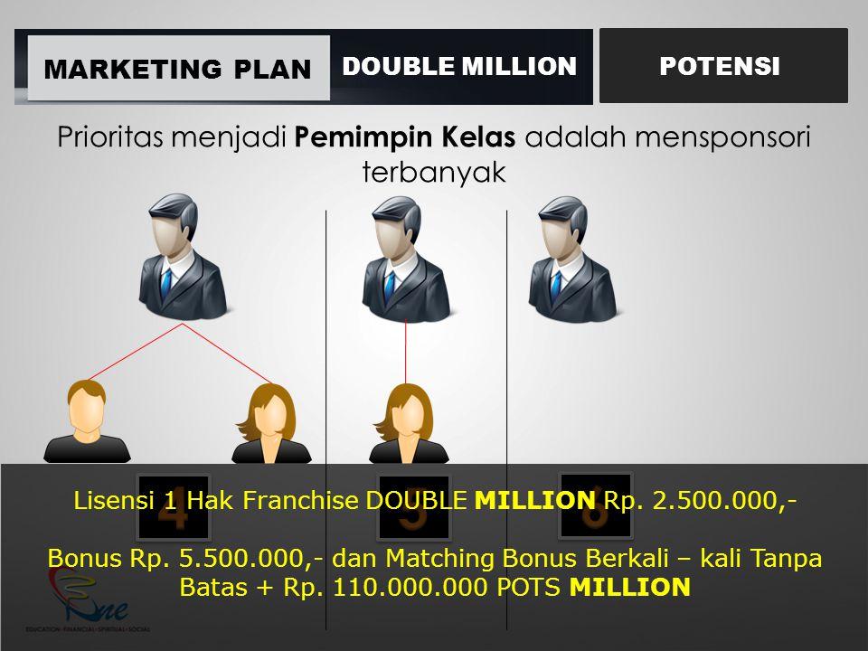 MARKETING PLAN DOUBLE MILLIONPOTENSI Prioritas menjadi Pemimpin Kelas adalah mensponsori terbanyak Lisensi 1 Hak Franchise DOUBLE MILLION Rp. 2.500.00