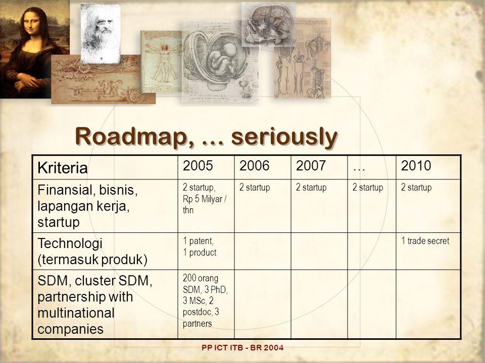 PP ICT ITB - BR 2004 Roadmap, … seriously Kriteria 200520062007…2010 Finansial, bisnis, lapangan kerja, startup 2 startup, Rp 5 Milyar / thn 2 startup