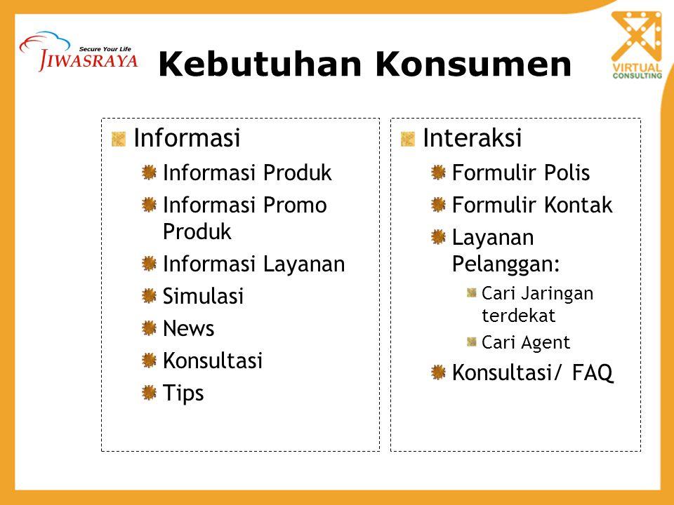 Kebutuhan Konsumen Informasi Informasi Produk Informasi Promo Produk Informasi Layanan Simulasi News Konsultasi Tips Interaksi Formulir Polis Formulir