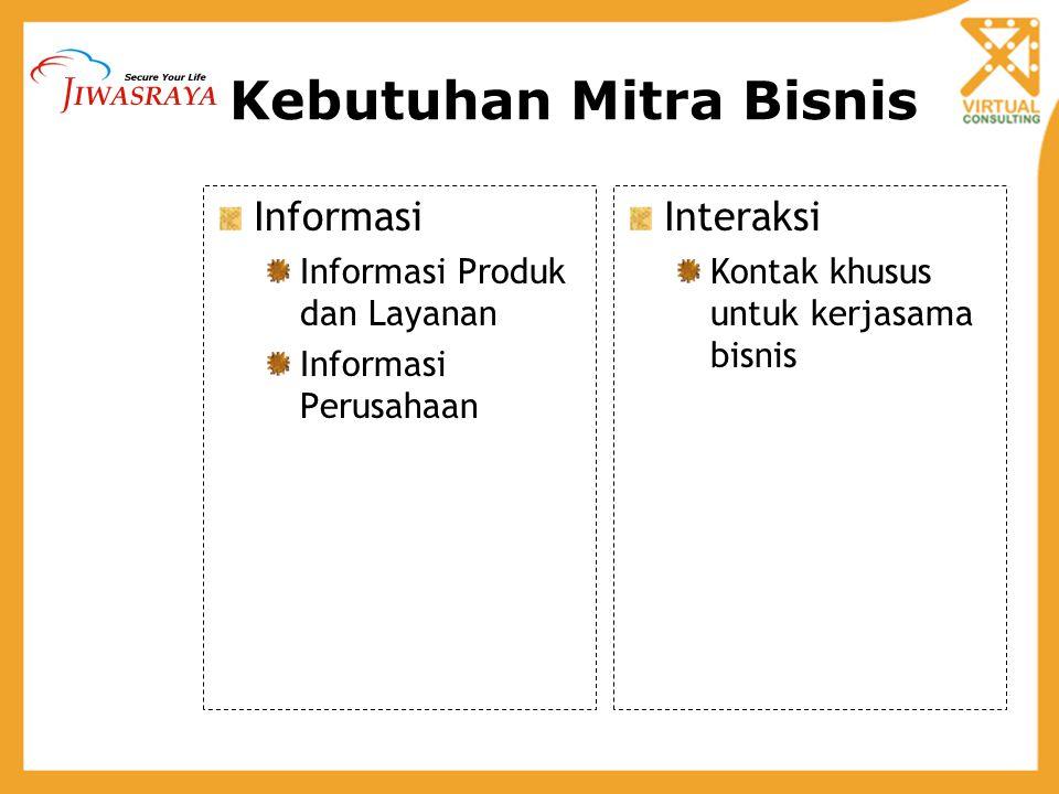 Kebutuhan Mitra Bisnis Informasi Informasi Produk dan Layanan Informasi Perusahaan Interaksi Kontak khusus untuk kerjasama bisnis