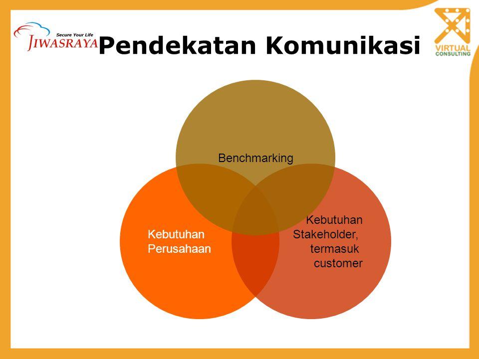 Objektif Redesain Memperkuat brand image JIWASRAYA via media internet Meningkatkan interest dari potential customer untuk melakukan kontak lebih lanjut.