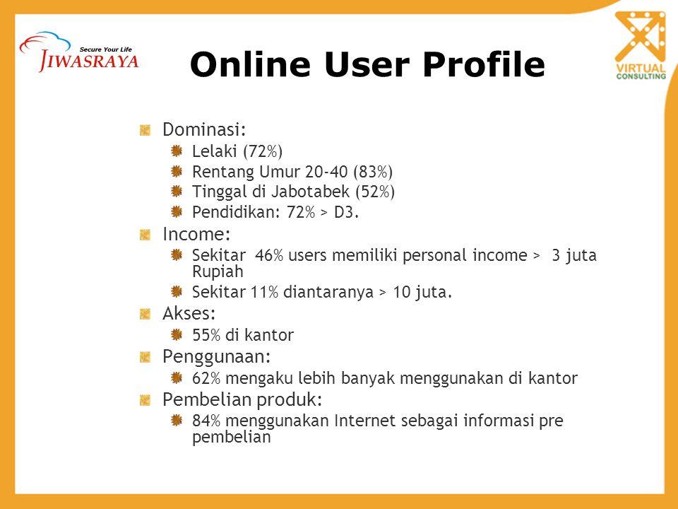 Online User Profile Dominasi: Lelaki (72%) Rentang Umur 20-40 (83%) Tinggal di Jabotabek (52%) Pendidikan: 72% > D3. Income: Sekitar 46% users memilik