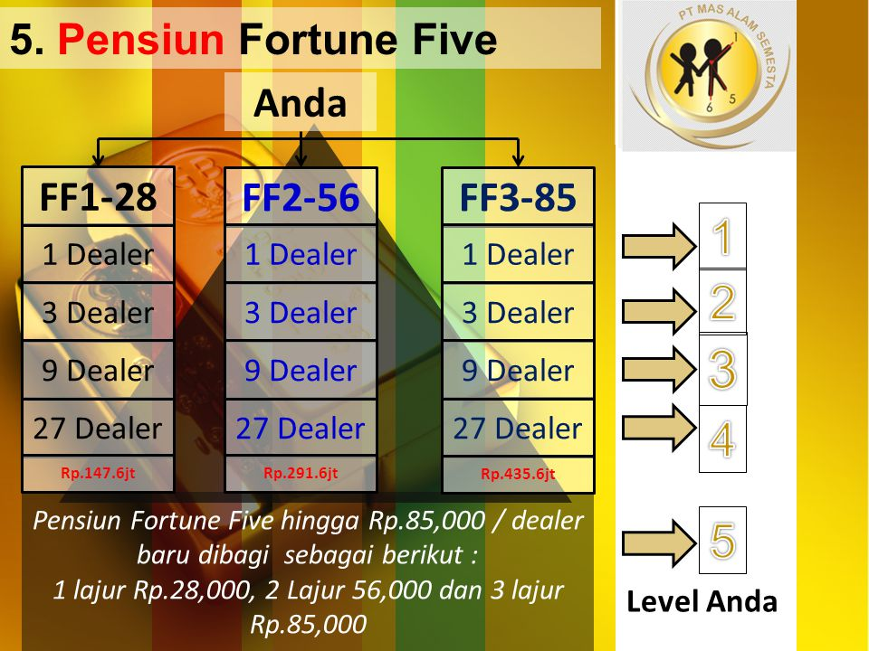 Level Anda 1 Dealer 3 Dealer 27 Dealer 9 Dealer Pensiun Fortune Five hingga Rp.85,000 / dealer baru dibagi sebagai berikut : 1 lajur Rp.28,000, 2 Laju