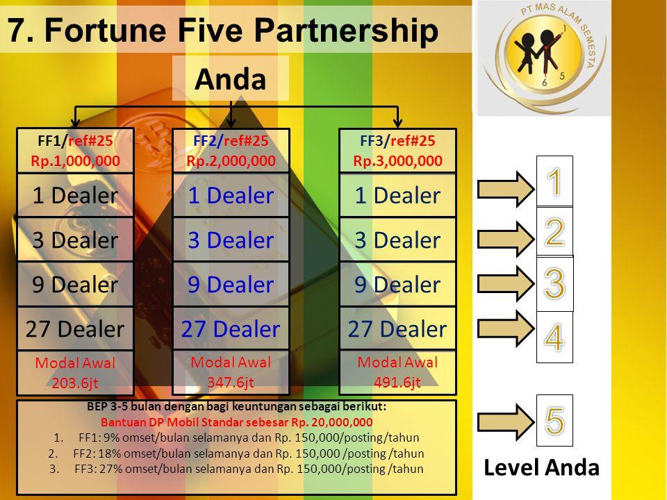 Level Anda 1 Dealer 3 Dealer 27 Dealer 9 Dealer 7. Fortune Five Partnership Anda FF1/ref#25 Rp.1,000,000 FF2/ref#25 Rp.2,000,000 FF3/ref#25 Rp.3,000,0