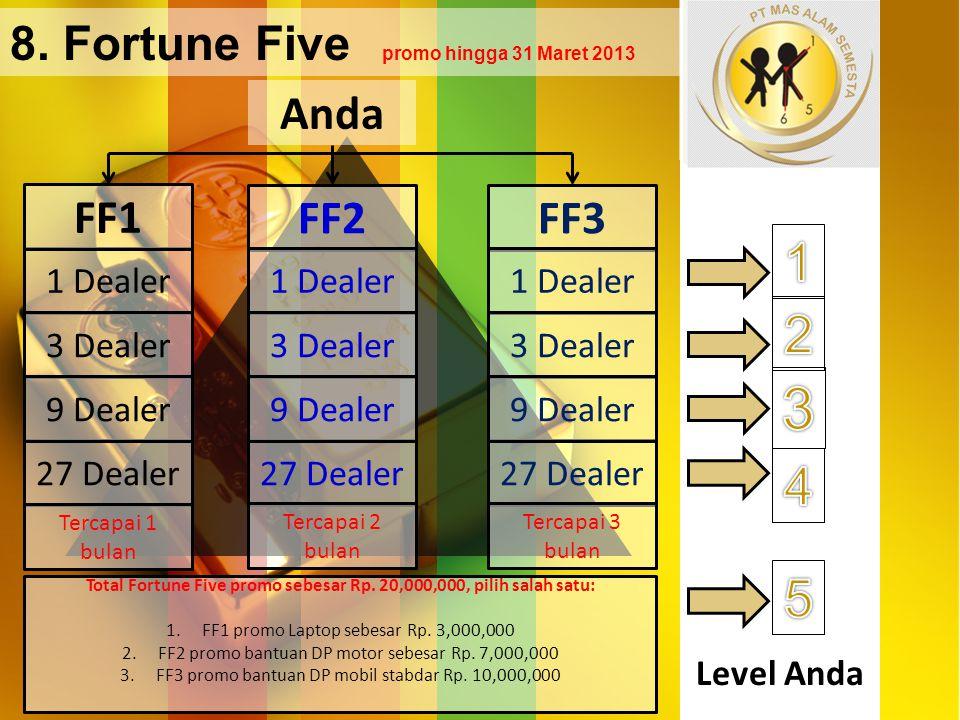 Level Anda 1 Dealer 3 Dealer 27 Dealer 9 Dealer 8. Fortune Five promo hingga 31 Maret 2013 Anda FF1 FF2FF3 1 Dealer 3 Dealer 27 Dealer 9 Dealer 1 Deal