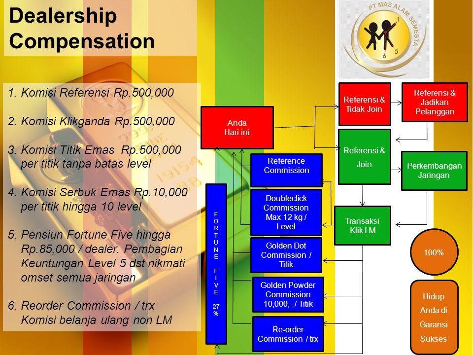 1. Komisi Referensi Rp.500,000 2. Komisi Klikganda Rp.500,000 3. Komisi Titik Emas Rp.500,000 per titik tanpa batas level 4. Komisi Serbuk Emas Rp.10,