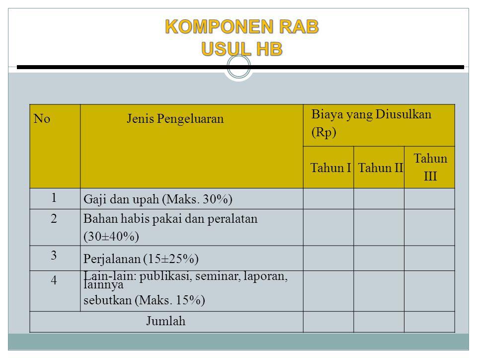 NoJenis Pengeluaran Biaya yang Diusulkan (Rp) Tahun ITahun II Tahun III 1 Gaji dan upah (Maks.