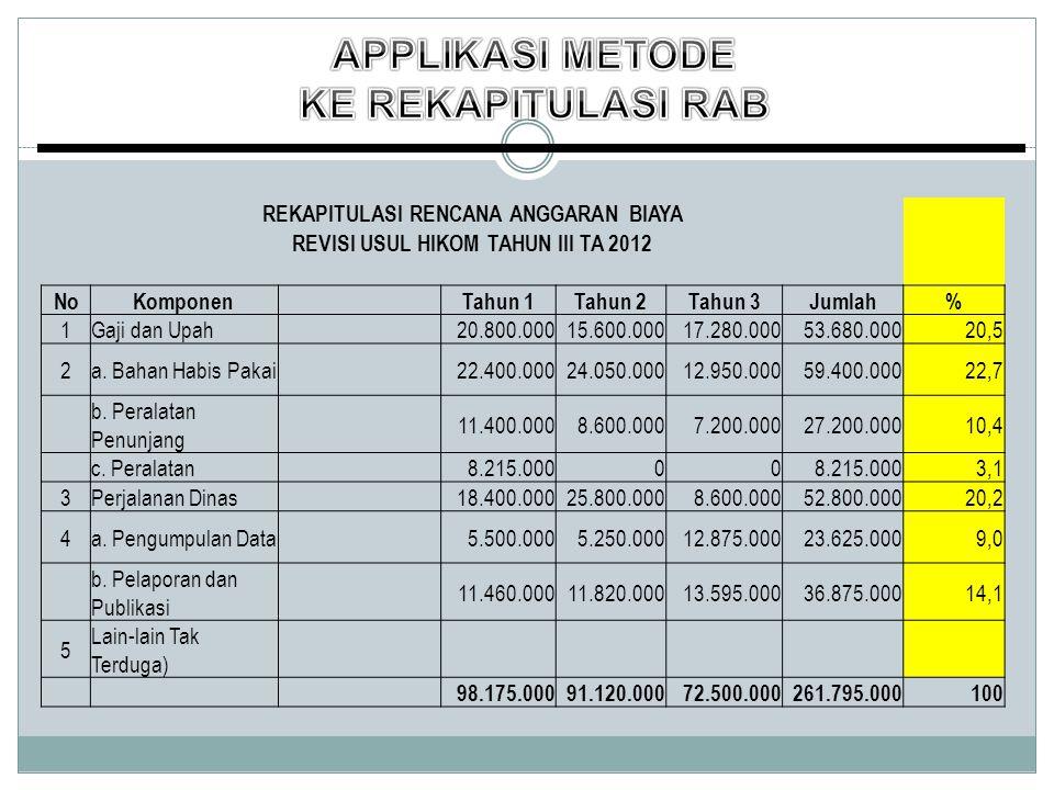 REKAPITULASI RENCANA ANGGARAN BIAYA REVISI USUL HIKOM TAHUN III TA 2012 NoKomponen Tahun 1Tahun 2Tahun 3Jumlah% 1Gaji dan Upah 20.800.00015.600.00017.280.00053.680.00020,5 2a.