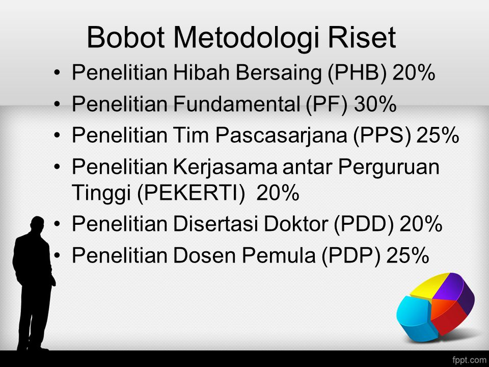 Bobot Metodologi Riset Penelitian Hibah Bersaing (PHB) 20% Penelitian Fundamental (PF) 30% Penelitian Tim Pascasarjana (PPS) 25% Penelitian Kerjasama