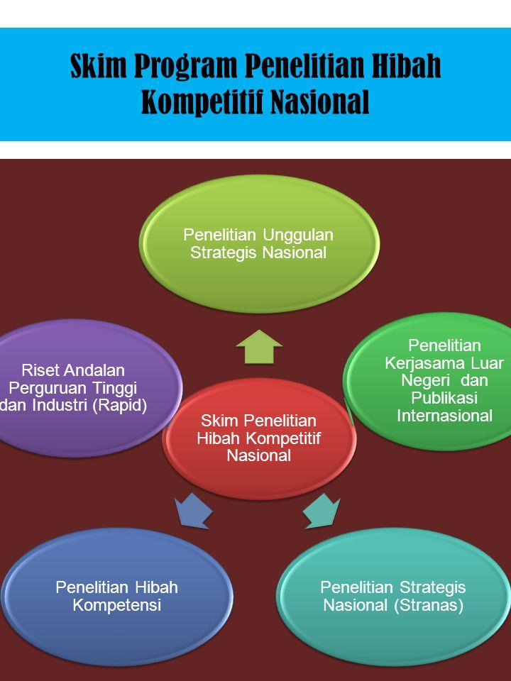 Skim Penelitian Hibah Kompetitif Nasional Penelitian Unggulan Strategis Nasional Penelitian Kerjasama Luar Negeri dan Publikasi Internasional Peneliti