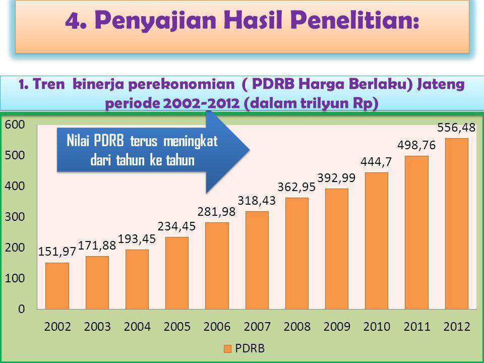 4. Penyajian Hasil Penelitian: Nilai PDRB terus meningkat dari tahun ke tahun 1. Tren kinerja perekonomian ( PDRB Harga Berlaku) Jateng periode 2002-2