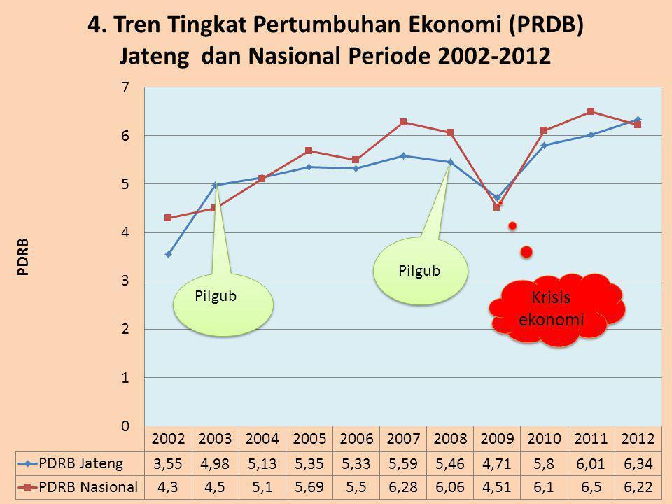 Krisis ekonomi Pilgub