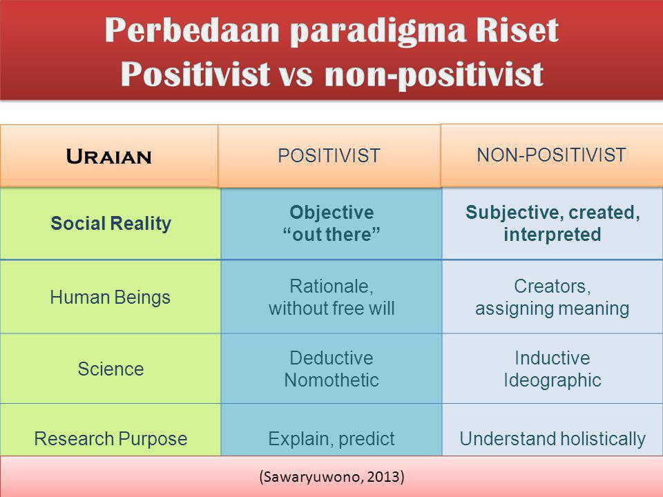 Nominalism Anti-Positivism Voluntarism Ideographic Realism Positivism Determinism Nomothetic ONTOLOGY EPISTEMOLOGY HUMAN NATURE METHODOLOGY Nominalism Realism Positivism Determinism Subjectivist Approach to Social Science Subjectivist Approach to Social Science Objectivist Approach to Social Science Objectivist Approach to Social Science (Sawaryuwono, 2013)