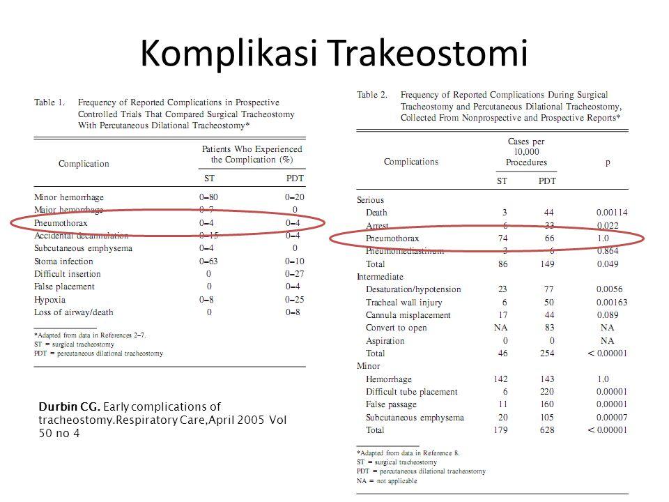 Komplikasi Trakeostomi Durbin CG.