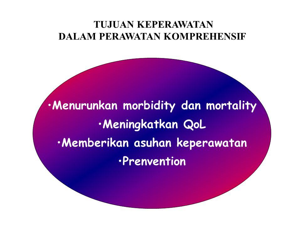 TUJUAN KEPERAWATAN DALAM PERAWATAN KOMPREHENSIF Menurunkan morbidity dan mortality Meningkatkan QoL Memberikan asuhan keperawatan Prenvention
