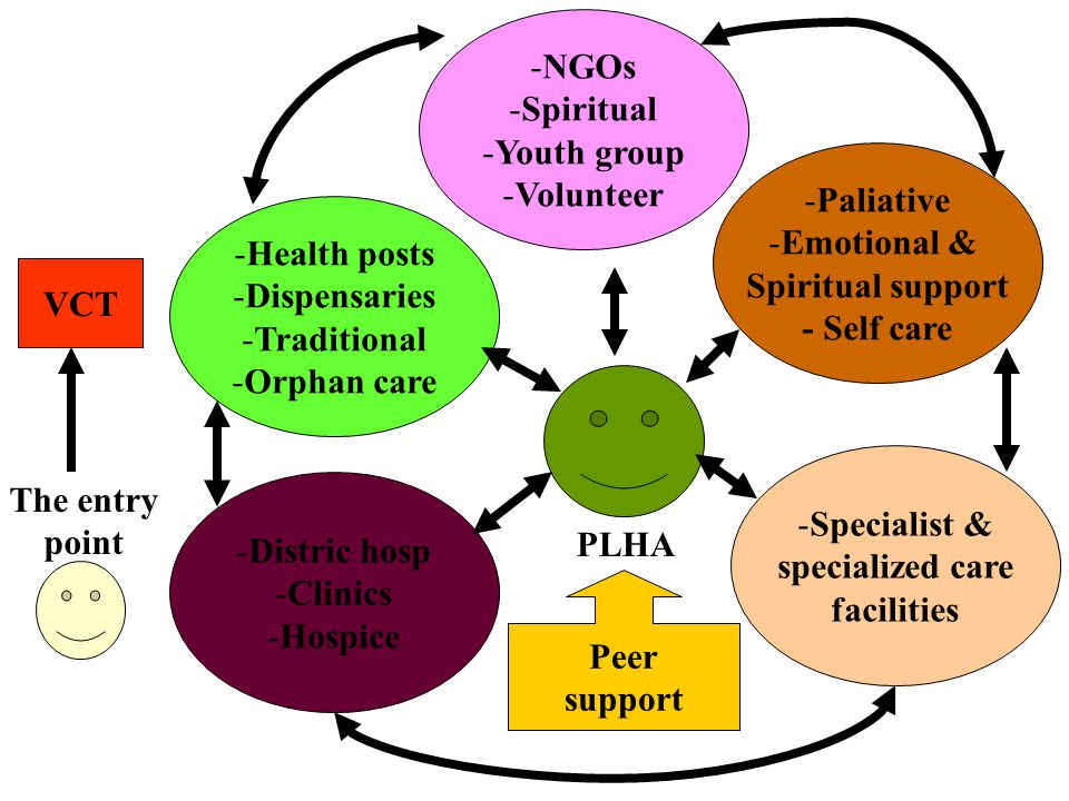 VCT -Health posts -Dispensaries -Traditional -Orphan care -NGOs -Spiritual -Youth group -Volunteer -Paliative -Emotional & Spiritual support - Self care -Specialist & specialized care facilities -Distric hosp -Clinics -Hospice Peer support PLHA The entry point
