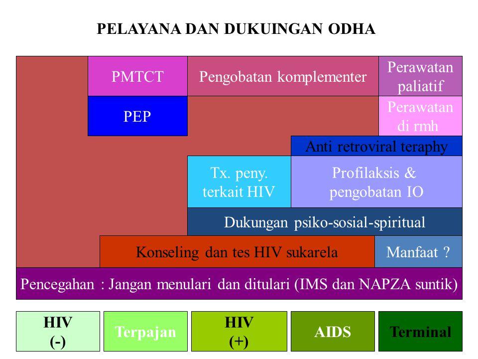 PELAYANA DAN DUKUINGAN ODHA HIV (-) Terpajan HIV (+) AIDSTerminal Pencegahan : Jangan menulari dan ditulari (IMS dan NAPZA suntik) Konseling dan tes HIV sukarelaManfaat .