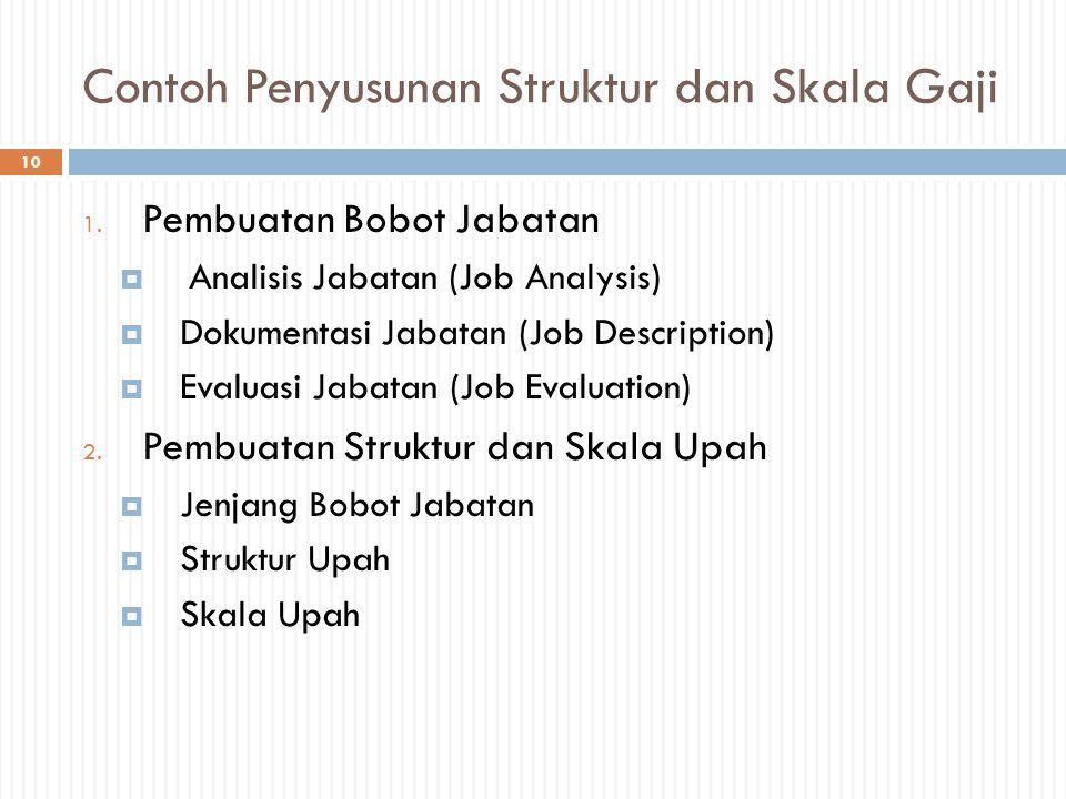 Contoh Penyusunan Struktur dan Skala Gaji 10 1. Pembuatan Bobot Jabatan  Analisis Jabatan (Job Analysis)  Dokumentasi Jabatan (Job Description)  Ev
