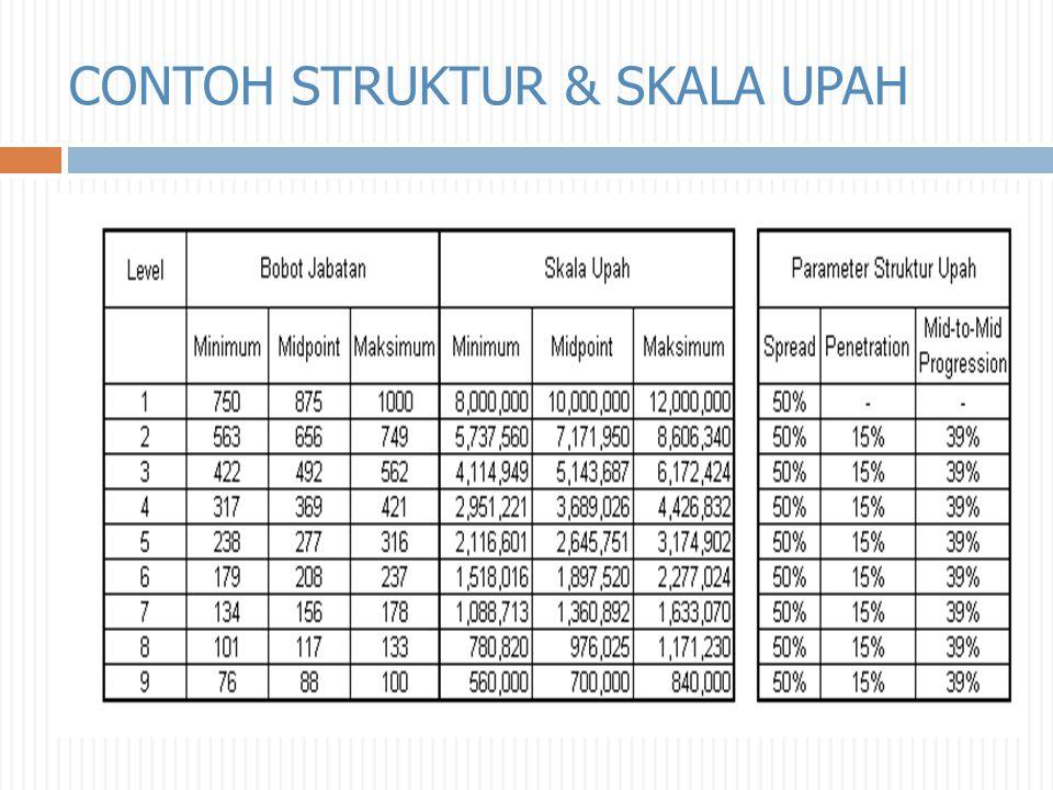 CONTOH STRUKTUR & SKALA UPAH