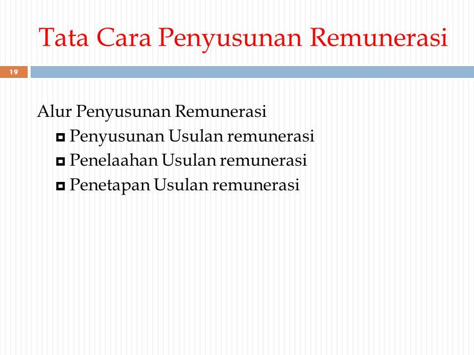 Tata Cara Penyusunan Remunerasi Alur Penyusunan Remunerasi  Penyusunan Usulan remunerasi  Penelaahan Usulan remunerasi  Penetapan Usulan remunerasi