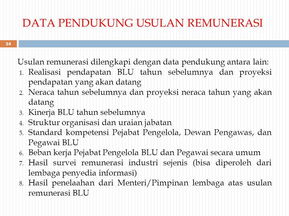 DATA PENDUKUNG USULAN REMUNERASI Usulan remunerasi dilengkapi dengan data pendukung antara lain: 1. Realisasi pendapatan BLU tahun sebelumnya dan proy