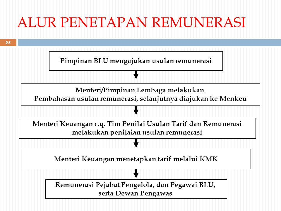 ALUR PENETAPAN REMUNERASI Menteri/Pimpinan Lembaga melakukan Pembahasan usulan remunerasi, selanjutnya diajukan ke Menkeu Pimpinan BLU mengajukan usul