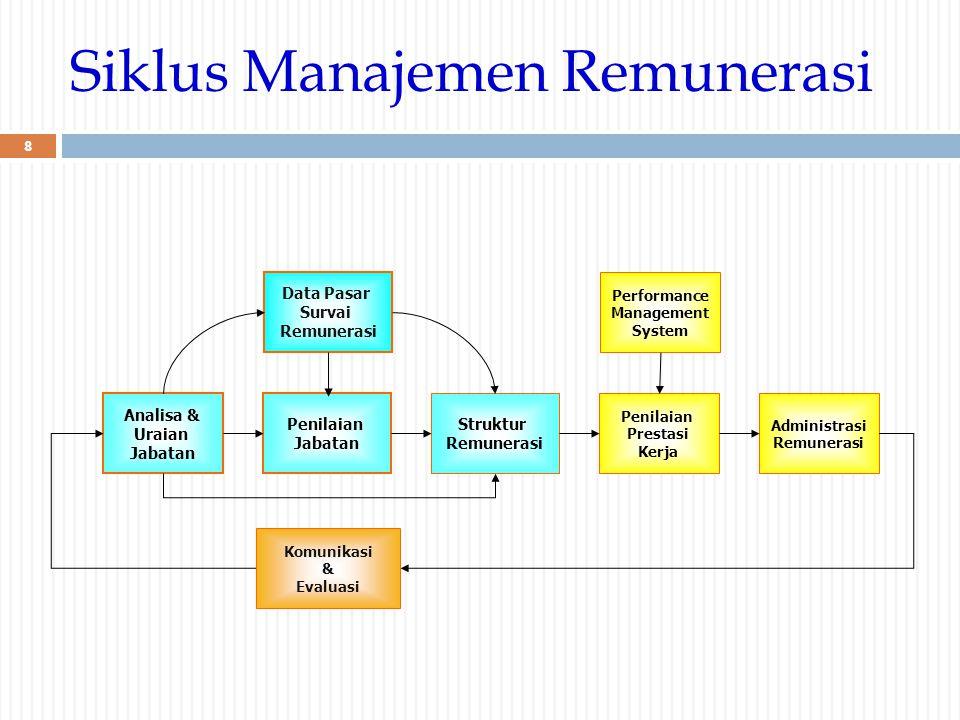 Analisa & Uraian Jabatan Struktur Remunerasi Penilaian Prestasi Kerja Penilaian Jabatan Data Pasar Survai Remunerasi Administrasi Remunerasi Siklus Ma