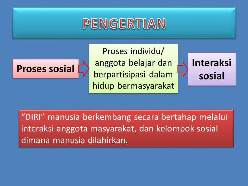 Proses sosial Proses individu/ anggota belajar dan berpartisipasi dalam hidup bermasyarakat Interaksi sosial DIRI manusia berkembang secara bertahap melalui interaksi anggota masyarakat, dan kelompok sosial dimana manusia dilahirkan.