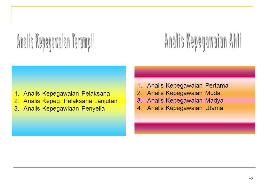 Dasar Hukum: Peraturan Menpan Nomor PER/14/M.PAN/6/2008 PP Nomor 16 Tahun 1994 KEPPRES RI Nomor 87 Tahun 1999 39