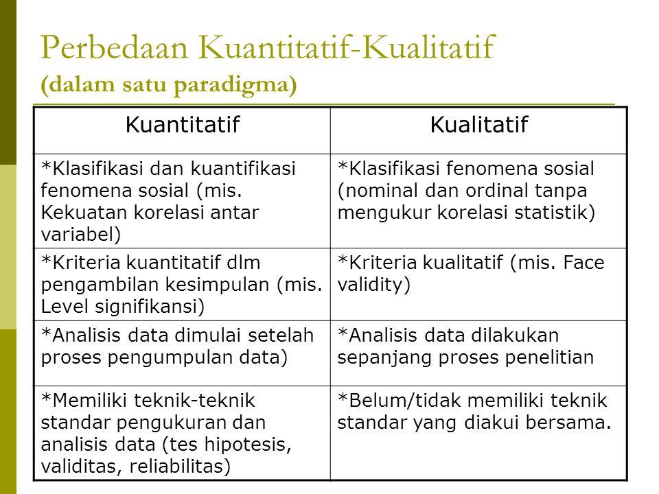 Perbedaan Kuantitatif-Kualitatif (dalam paradigma berbeda) Kuantitatif (Objective) Kualitatif (Reflective) Kedudukan dlm suatu penelitian Studi awalPenggalian interpretasi subyek Hub.