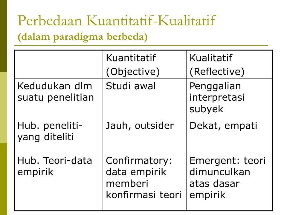 Perbedaan Kuantitatif-Kualitatif (dalam paradigma berbeda) Kuantitatif (Objective) Kualitatif (Reflective) Strategi penelitian BerstrukturTidak berstruktur Lingkup/Klaim penelitian Nomothetic, mencari The Truth Ideographic, mencari A Truth Konsepsi ttg realitas sosial Statis dan eksternal Prosesual