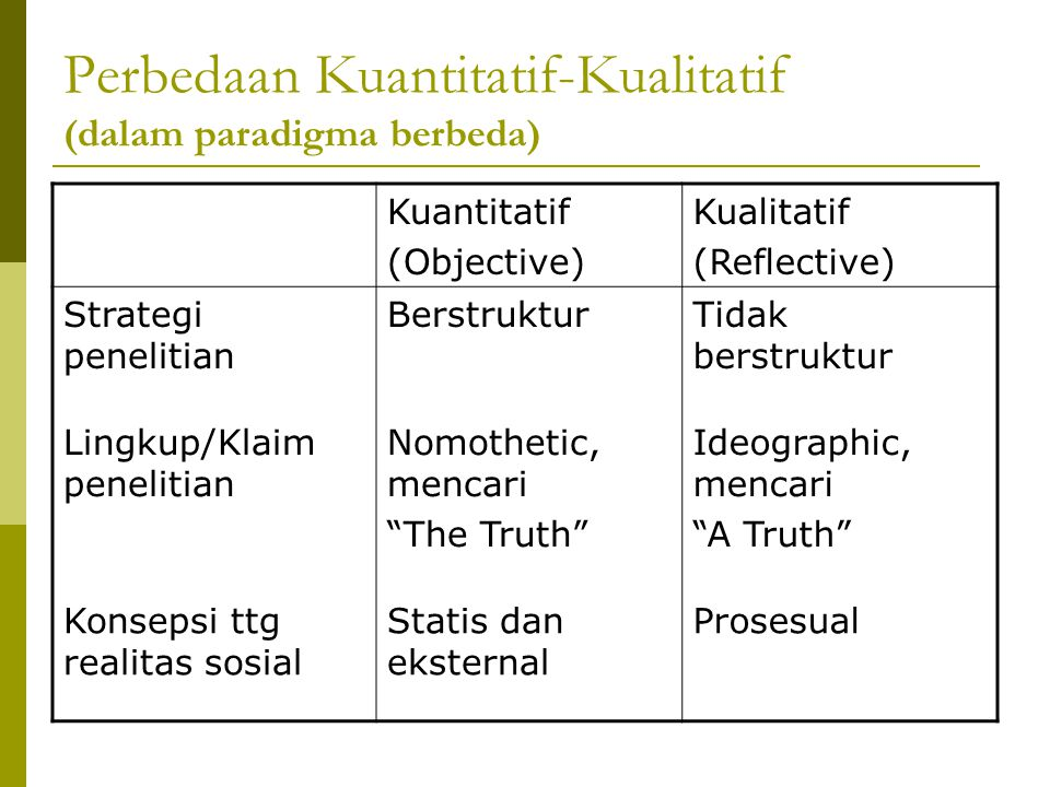 Perbedaan Kuantitatif-Kualitatif (dalam paradigma berbeda) Kuantitatif (Objective) Kualitatif (Reflective) Strategi penelitian BerstrukturTidak berstr