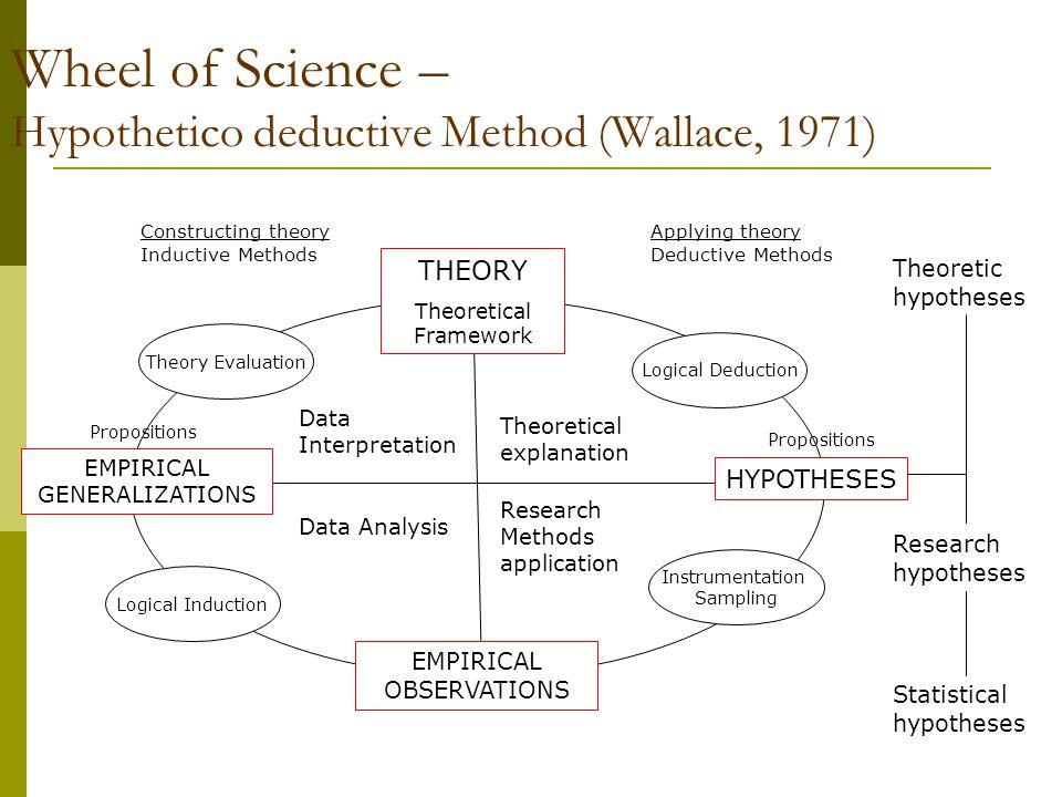 Hypothetico-Deductive Method  Melibatkan pengujian hipotesis di mana hipotesis tersebut dideduksi dari hipotesis lain yang tingkat abstraksinya lebih tinggi.