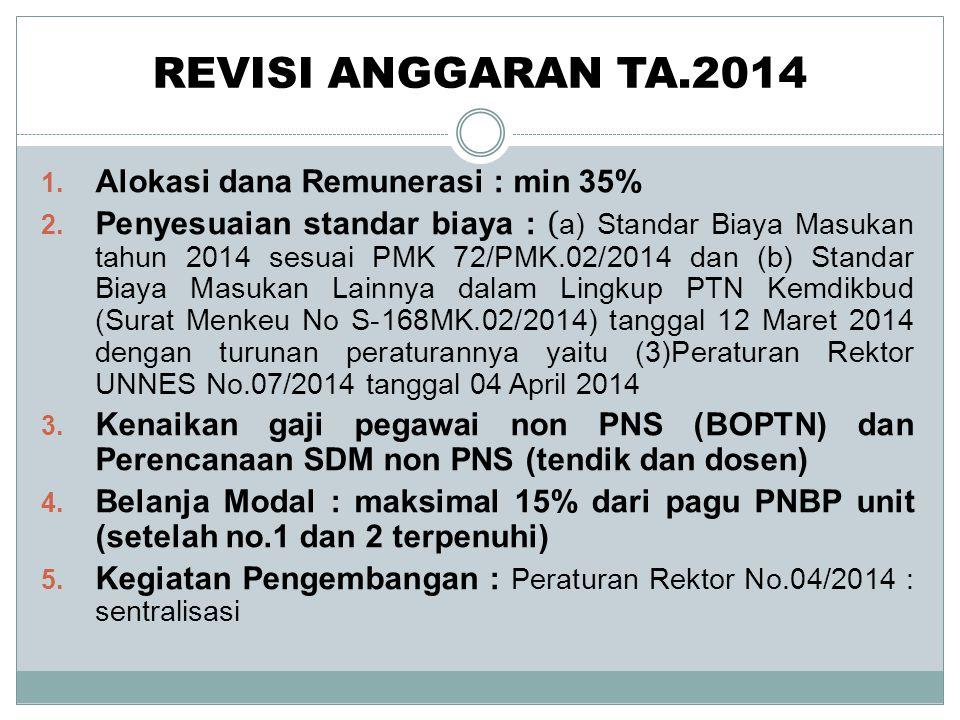 REVISI ANGGARAN TA.2014 1. Alokasi dana Remunerasi : min 35% 2. Penyesuaian standar biaya : ( a) Standar Biaya Masukan tahun 2014 sesuai PMK 72/PMK.02