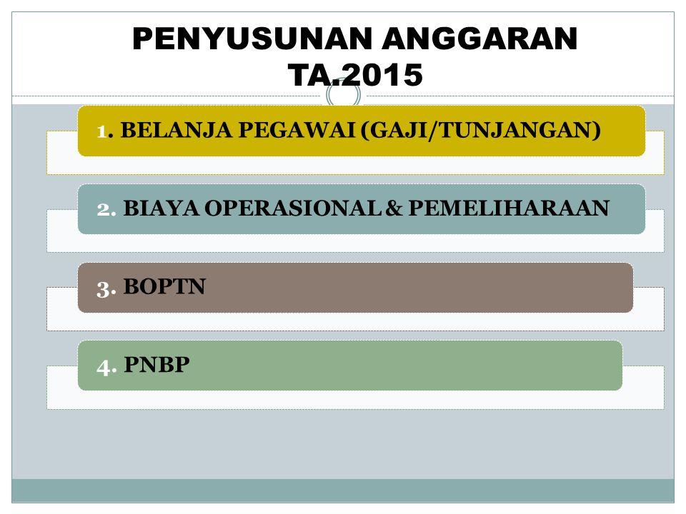 PENYUSUNAN ANGGARAN TA.2015 1. BELANJA PEGAWAI (GAJI/TUNJANGAN)2. BIAYA OPERASIONAL & PEMELIHARAAN3. BOPTN4. PNBP